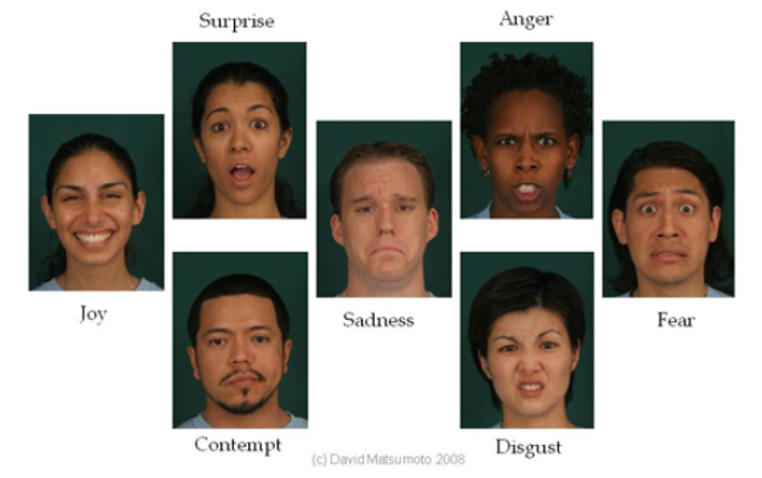 Expresiones faciales correspondientes a las emociones